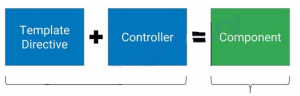 Angular 2.x controllers