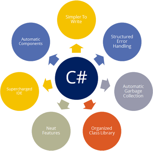 C# Desktop Application Development