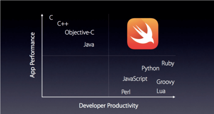 SWIFT Mobile App Development