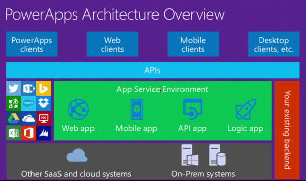 Powerapps Architecture