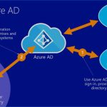 Microsoft Azure OData Feed Web API Authentication Setup With Azure AD