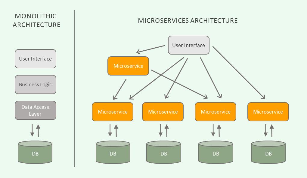 Micro Services Architecture