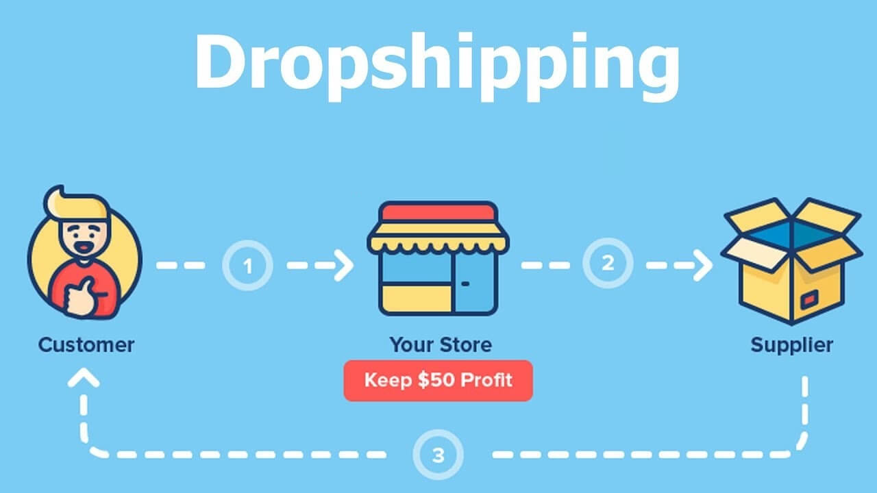 Dropshipping Store Development