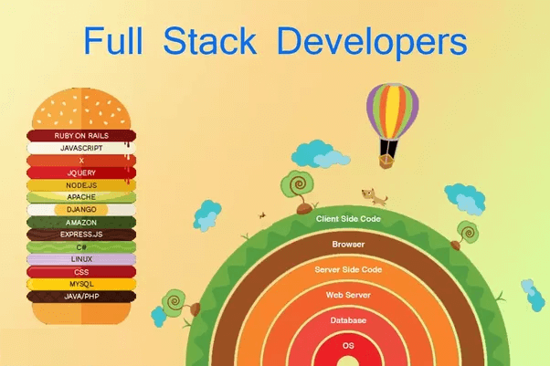 full-stack-development