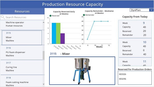Production Resource Capacity