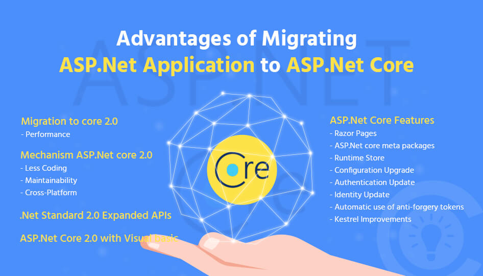 Advantages of Migrating Asp.Net Application to Asp.net Core