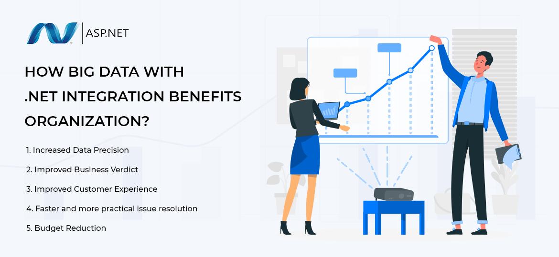 How Big Data with .Net Integration benefits organization?