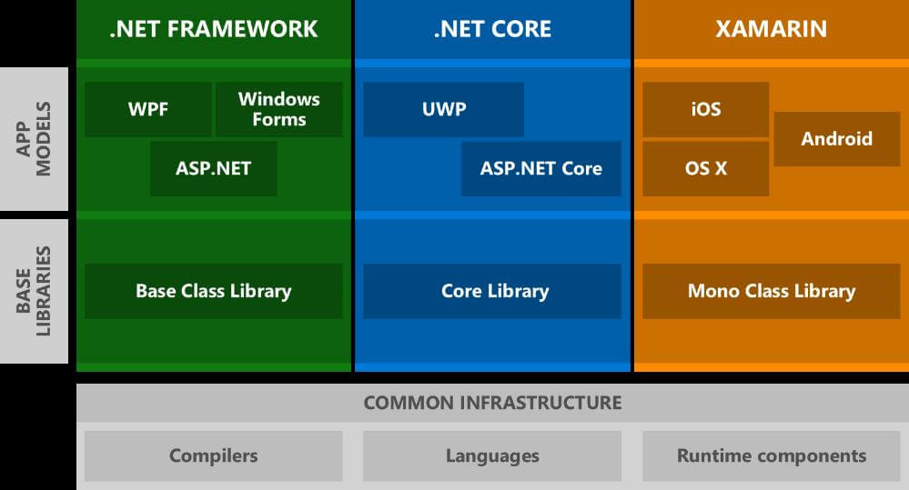 Case Study: Understanding the architecture of the .Net framework and .Net core