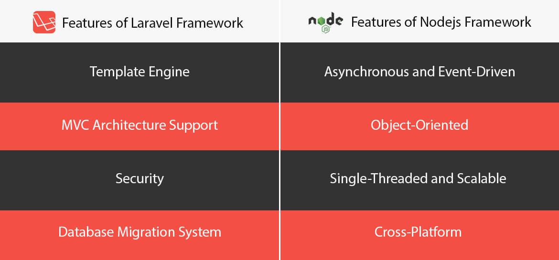 Features of Laravel Framework | Features of Node Js Framework