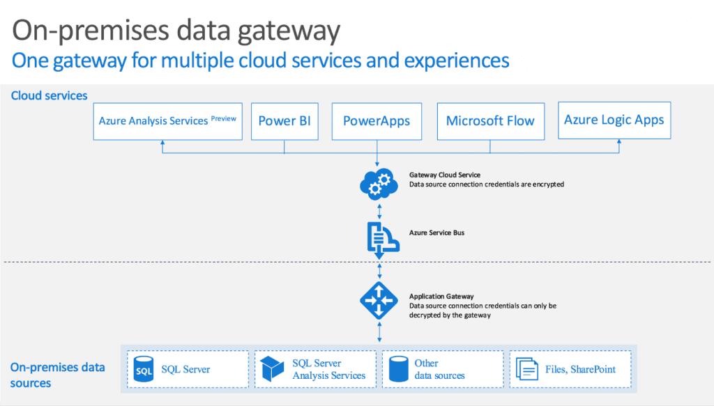 On-premises data gateway