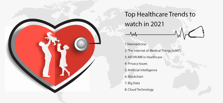 Top Healthcare Trends to watch in 2021