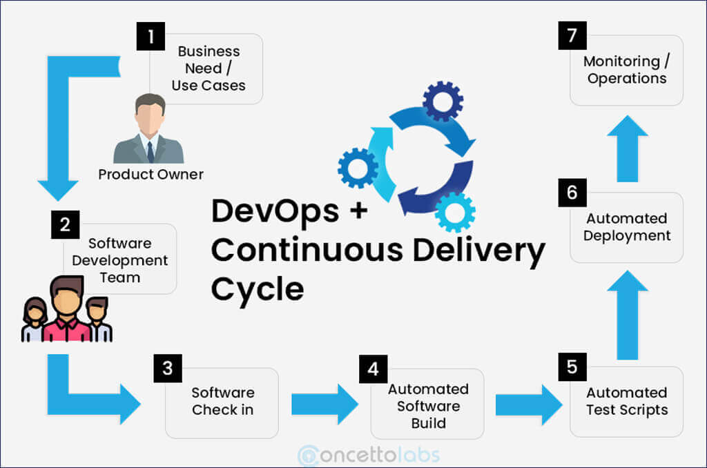 DevOps Software Development