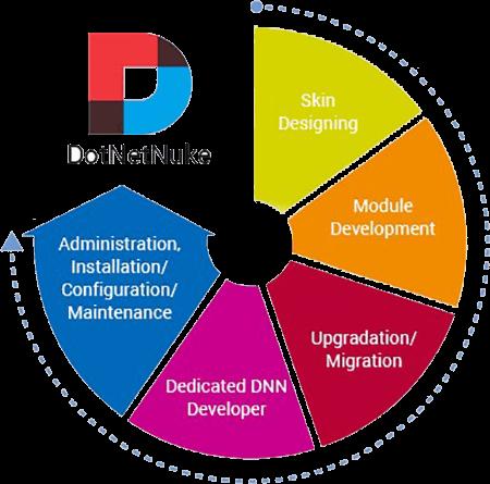 Dotnetnuke cms development