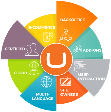 Umbraco Development Company