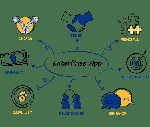 Enterprise app development services
